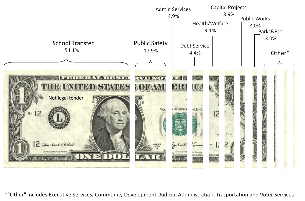 Dollar Bill showing percentages for how money is spent